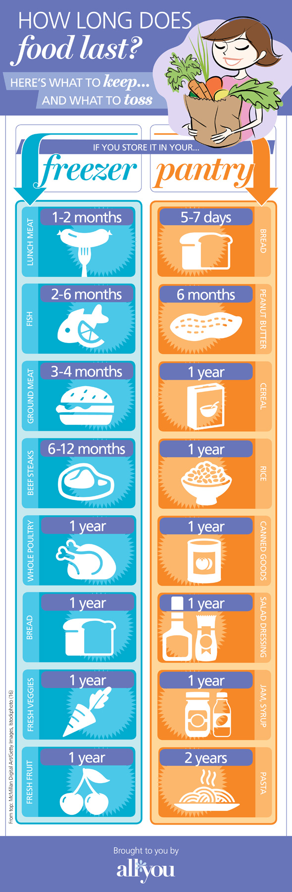 how_long_does_food_last_infographic